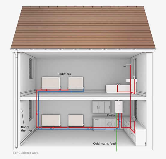 Boiler Installation Plan